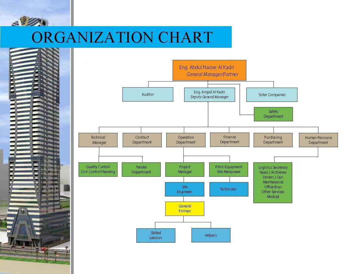 organization chart for contracting company